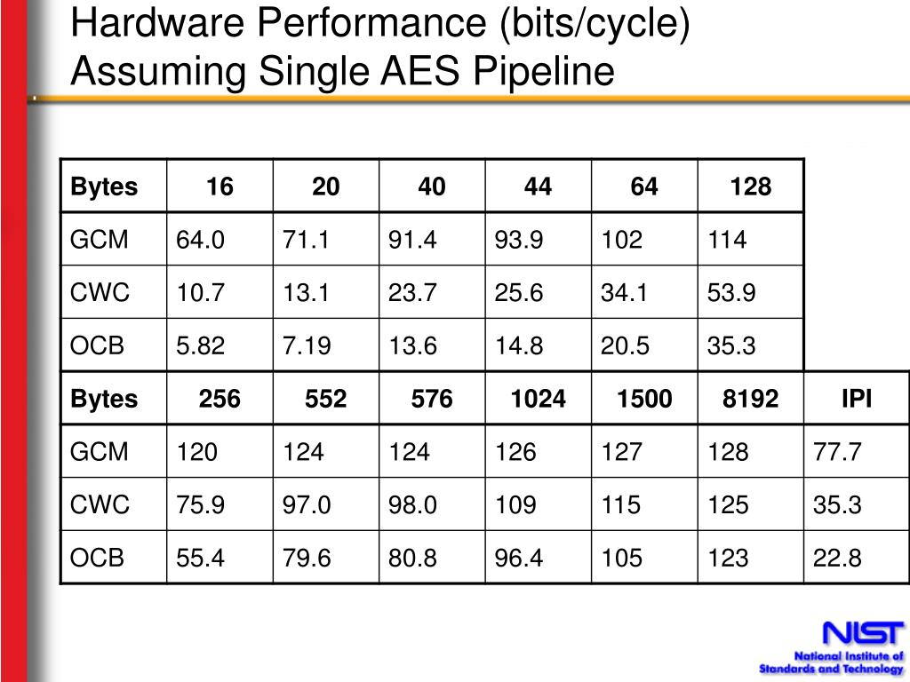 Hardware Performance (bits/cycle)