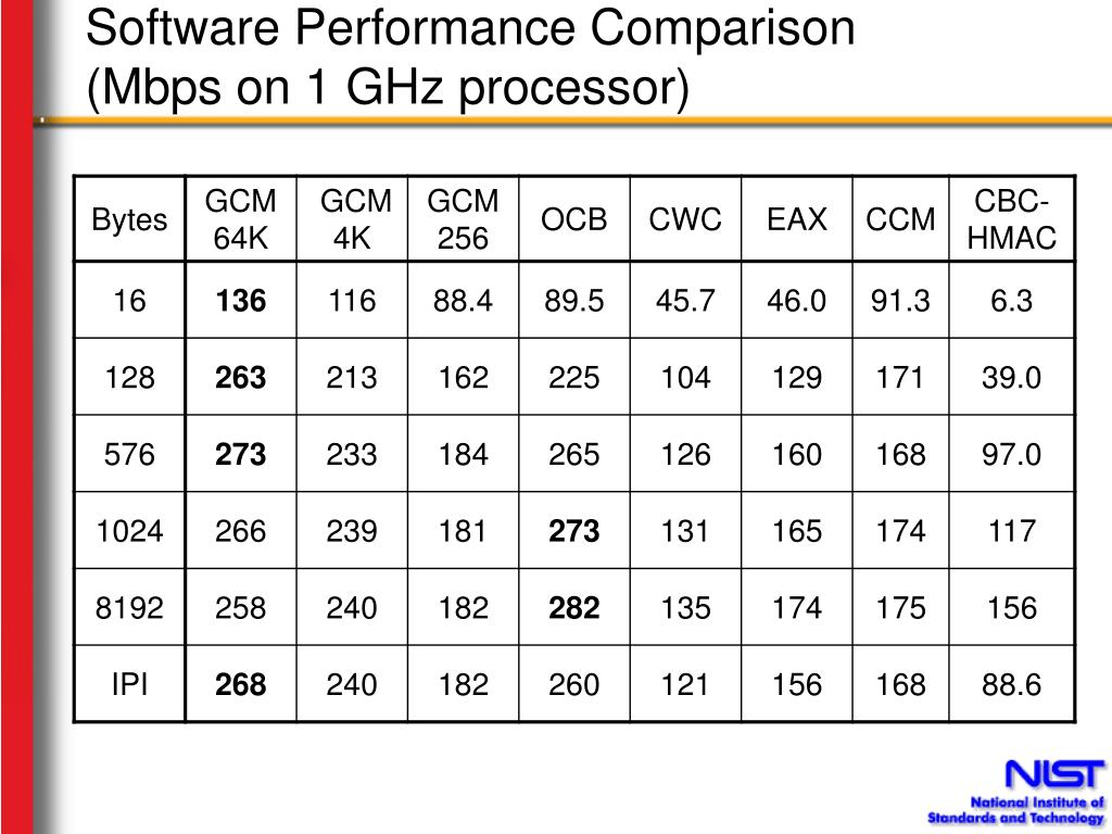 Software Performance Comparison