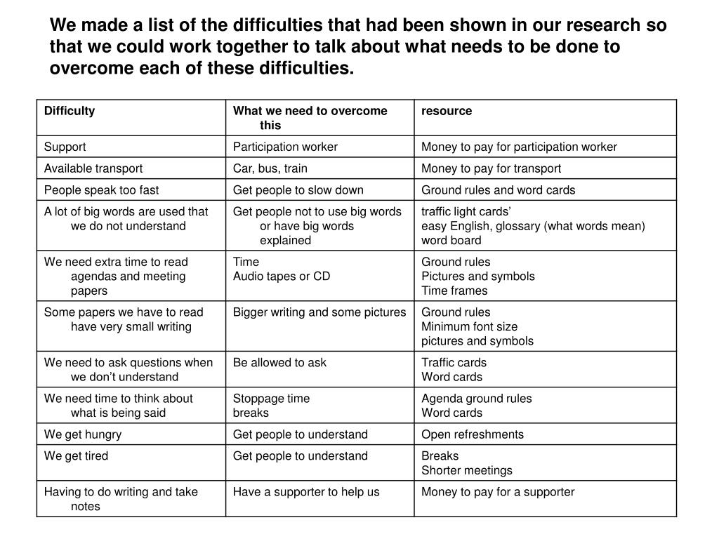 We made a list of the difficulties that had been shown in our research so that we could work together to talk about what needs to be done to overcome each of these difficulties.