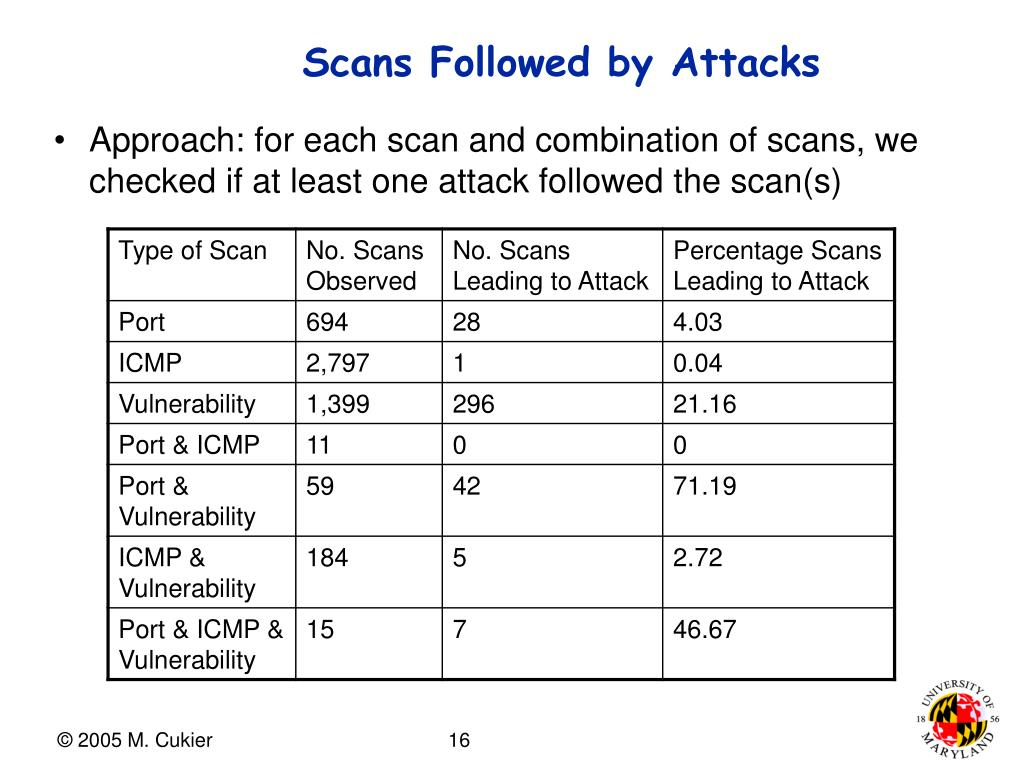 Scans Followed by Attacks