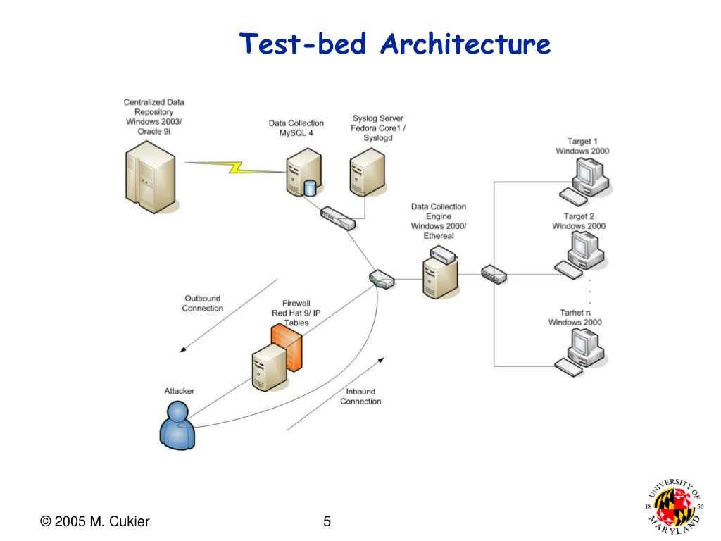 Test-bed Architecture