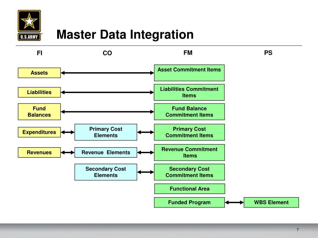 Master thesis presentation on database management