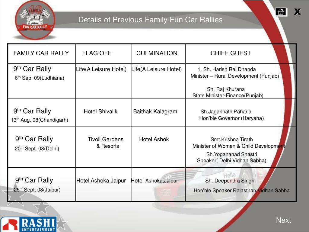 FAMILY CAR RALLY        FLAG OFF               CULMINATION	CHIEF GUEST