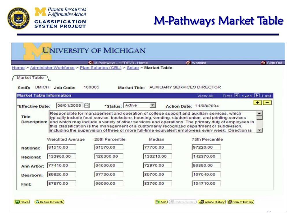 M-Pathways Market Table