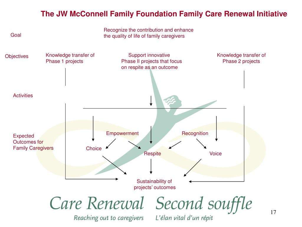 The JW McConnell Family Foundation Family Care Renewal Initiative