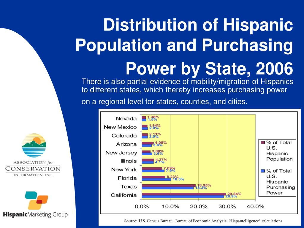 There is also partial evidence of mobility/migration of Hispanics to different states, which thereby increases purchasing power on a regional level for states, counties, and cities.