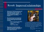 result improved relationships