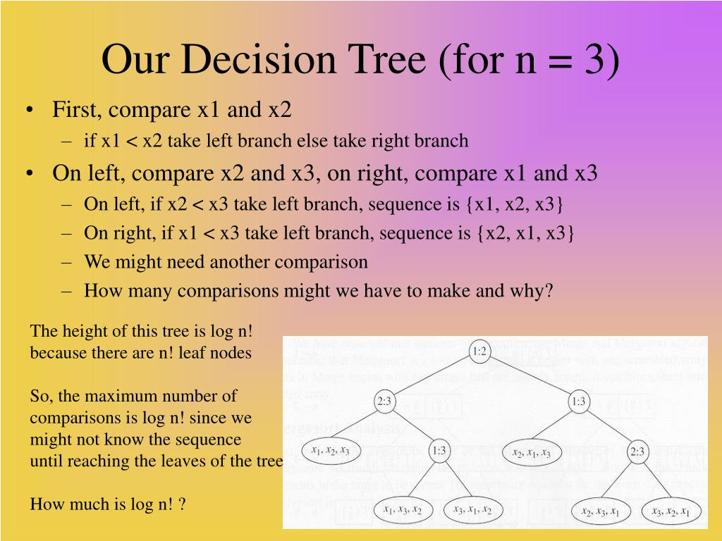Our Decision Tree (for n = 3)