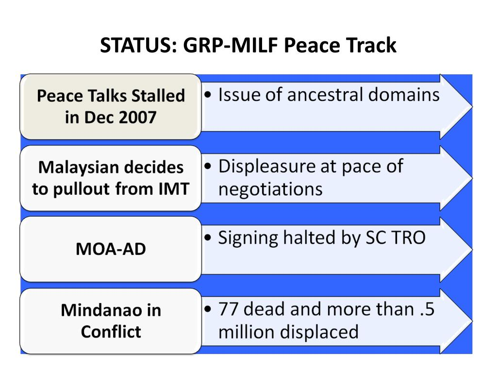 STATUS: GRP-MILF Peace Track