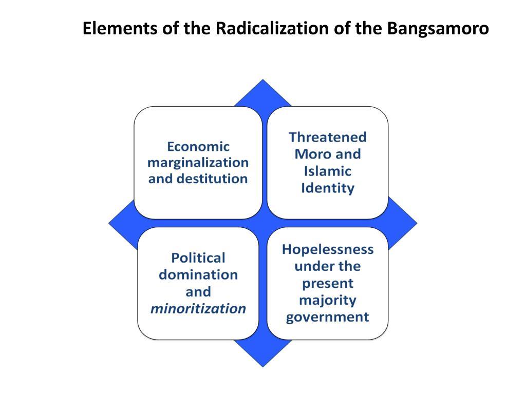 Elements of the Radicalization of the Bangsamoro
