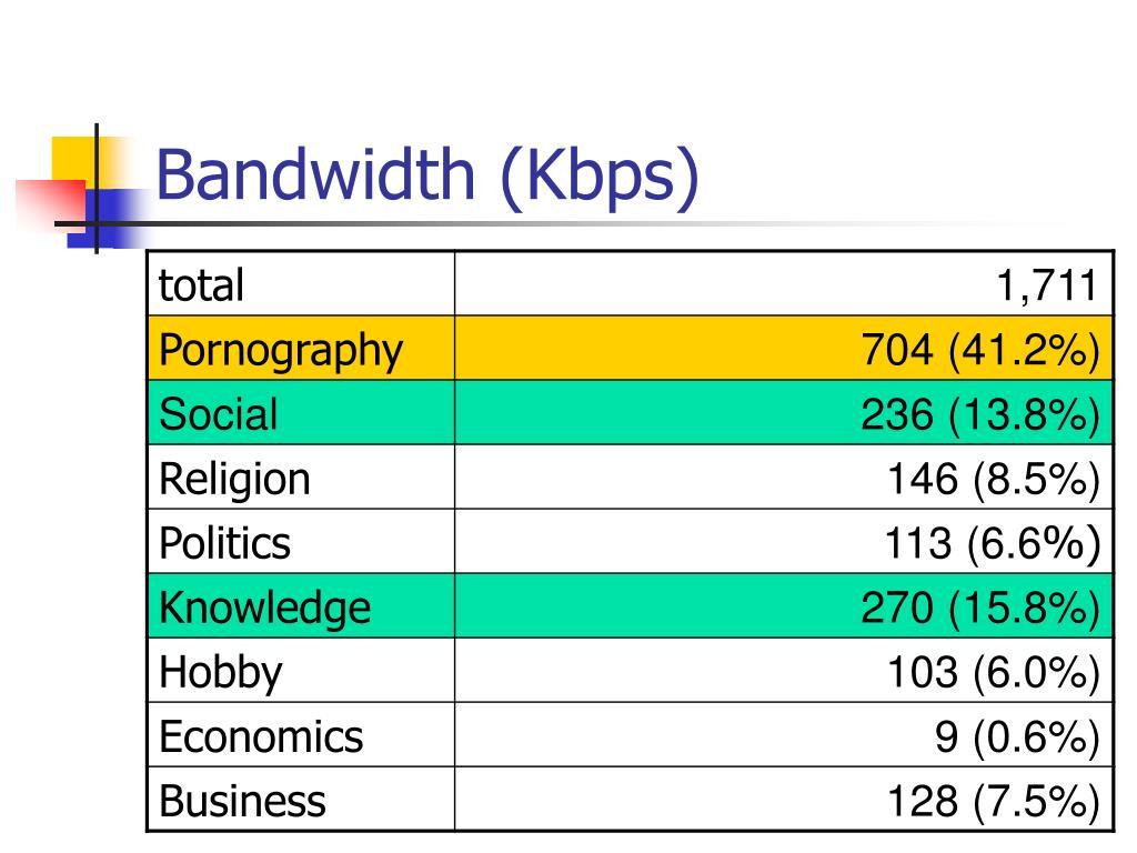 Bandwidth (Kbps)