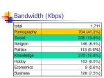 bandwidth kbps