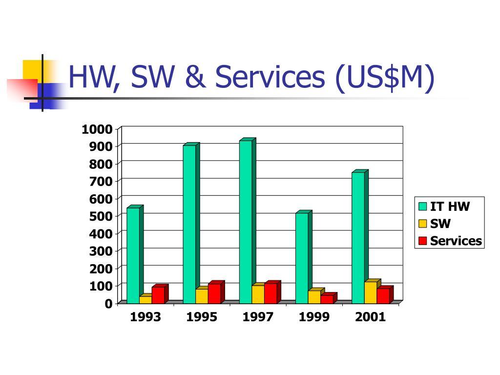 HW, SW & Services (US$M)