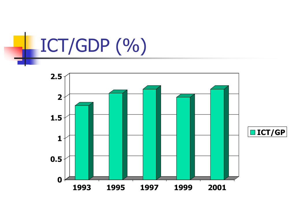 ICT/GDP (%)
