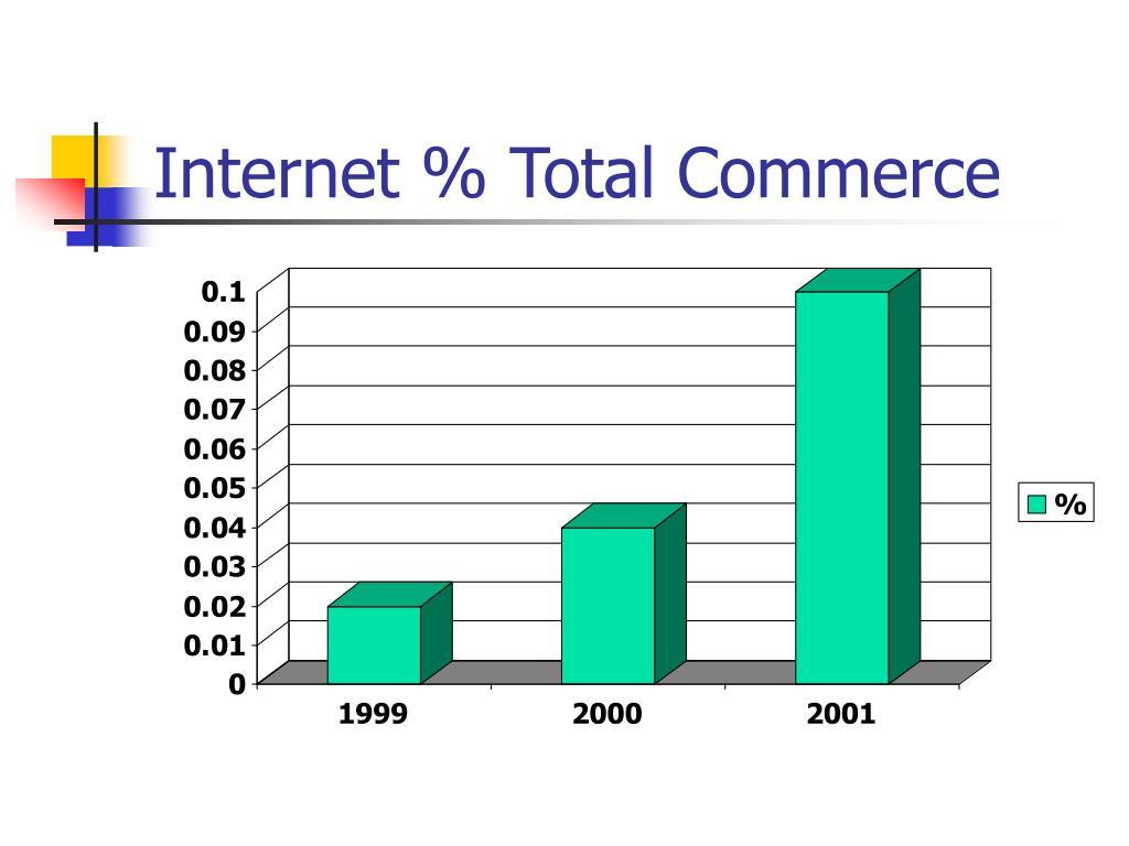 Internet % Total Commerce