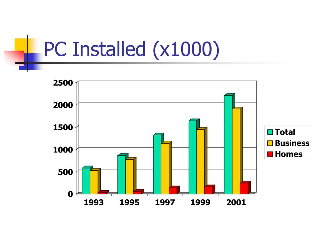 PC Installed (x1000)