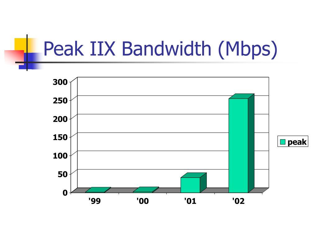 Peak IIX Bandwidth (Mbps)