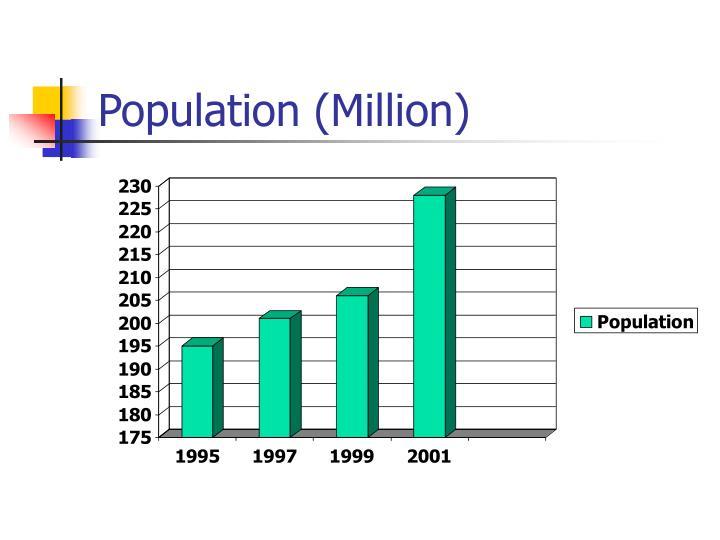 Population million