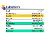 subscribers