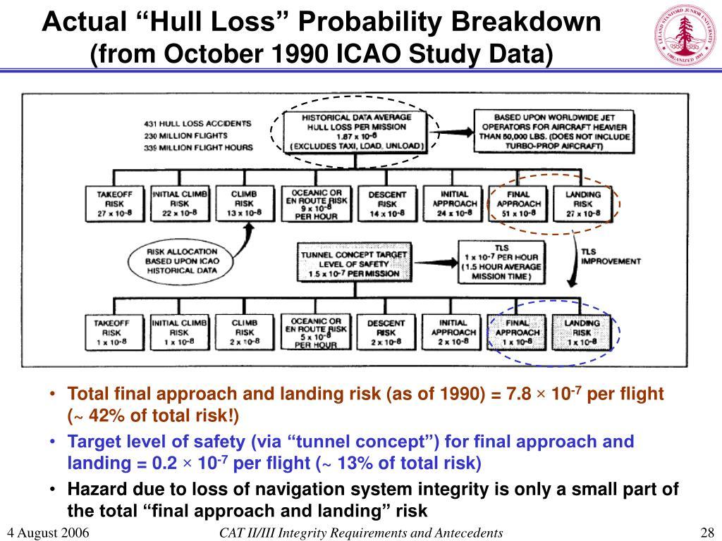 "Actual ""Hull Loss"" Probability Breakdown"