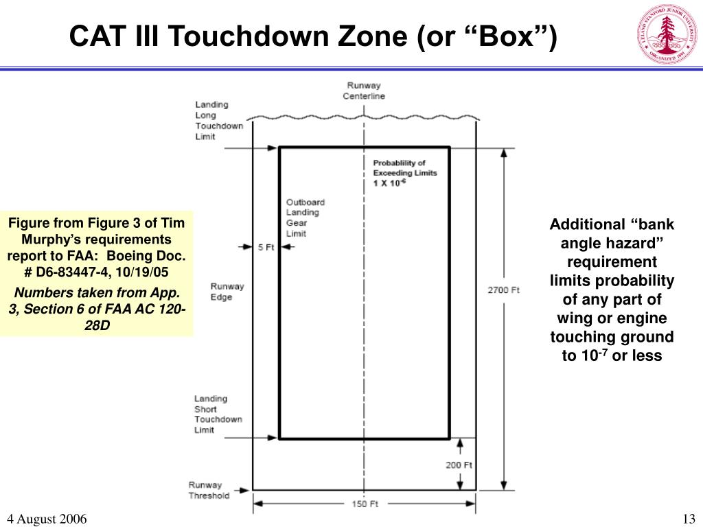 """CAT III Touchdown Zone (or """"Box"""")"""