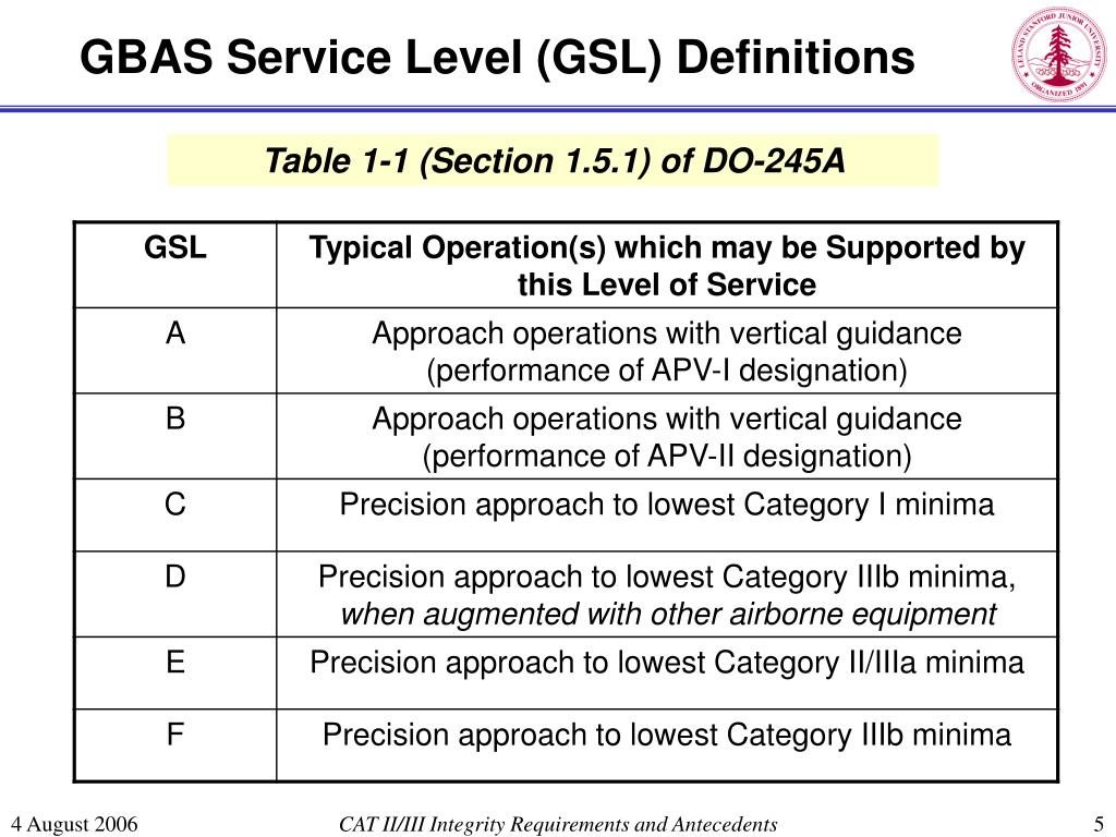 GBAS Service Level (GSL) Definitions