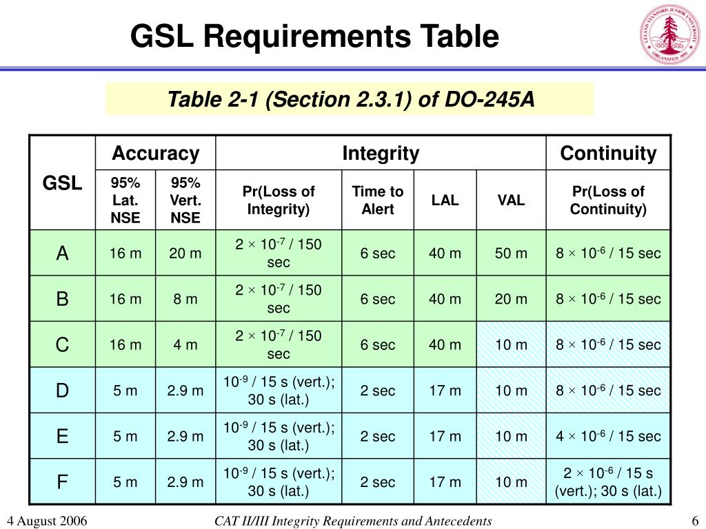 GSL Requirements Table