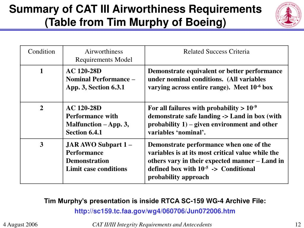 Summary of CAT III Airworthiness Requirements (Table from Tim Murphy of Boeing)