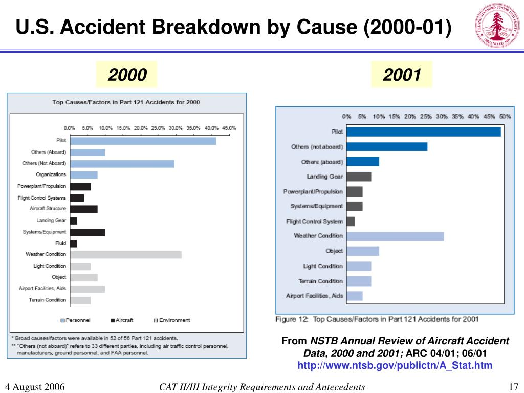 U.S. Accident Breakdown by Cause (2000-01)
