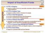 impact of insufficient funds