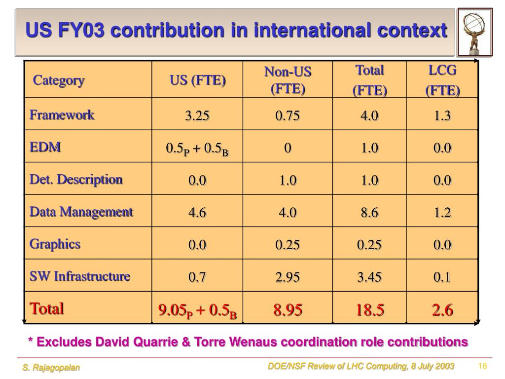US FY03 contribution in international context
