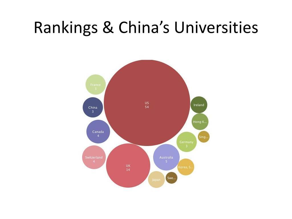 Rankings & China's Universities