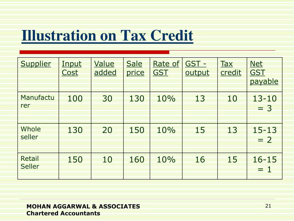 Illustration on Tax Credit