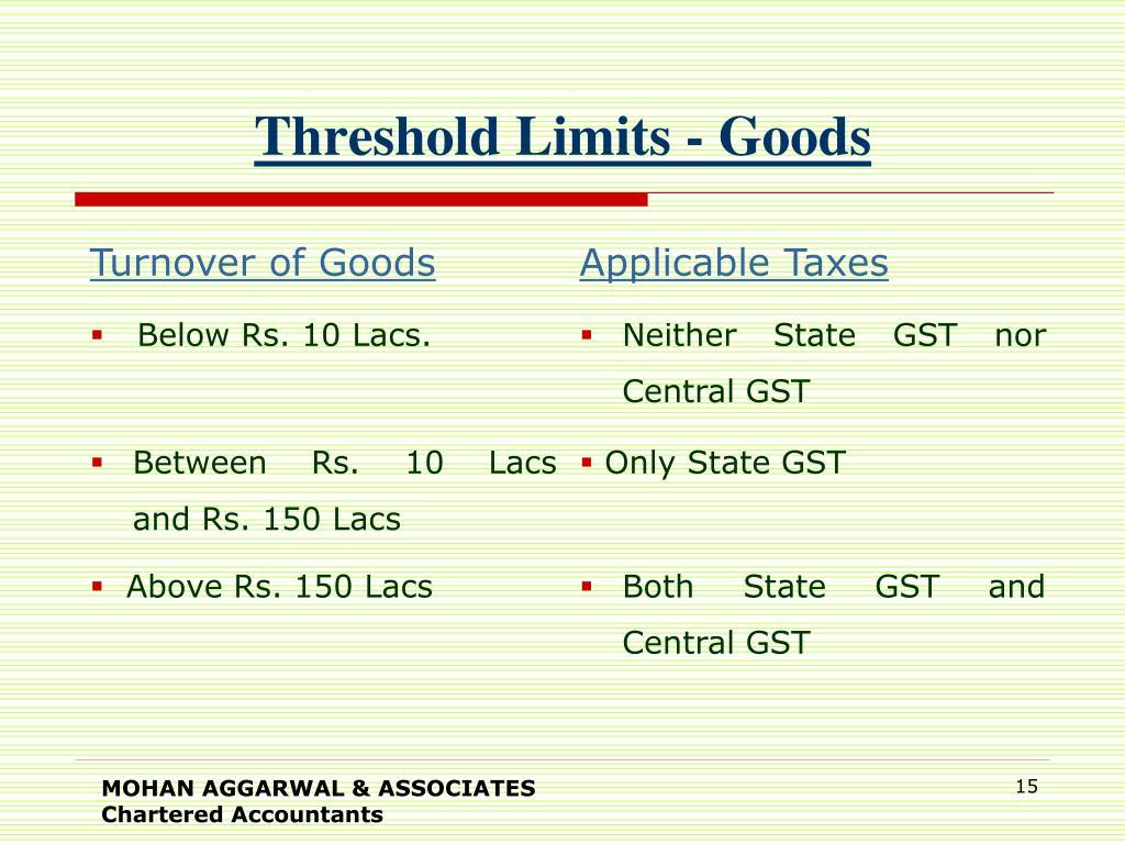 Threshold Limits - Goods