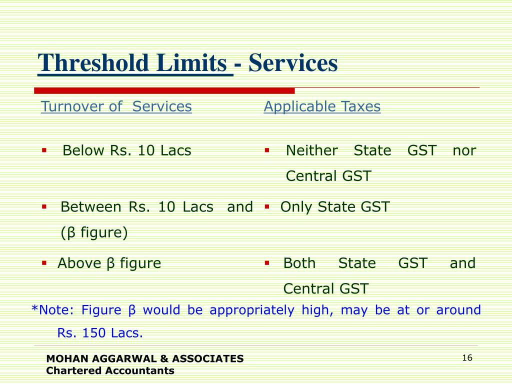 Threshold Limits