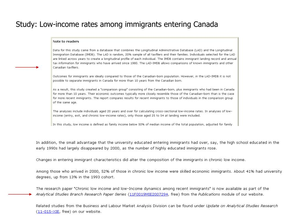 Study: Low-income rates among immigrants entering Canada