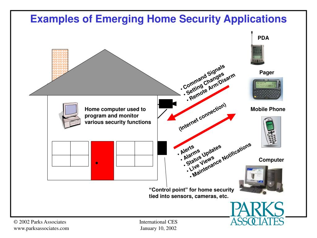 Examples of Emerging Home Security Applications