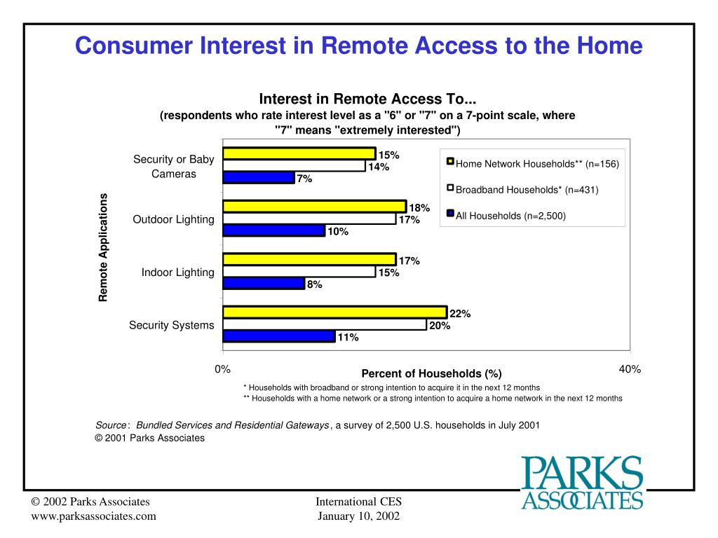 Consumer Interest in Remote Access to the Home