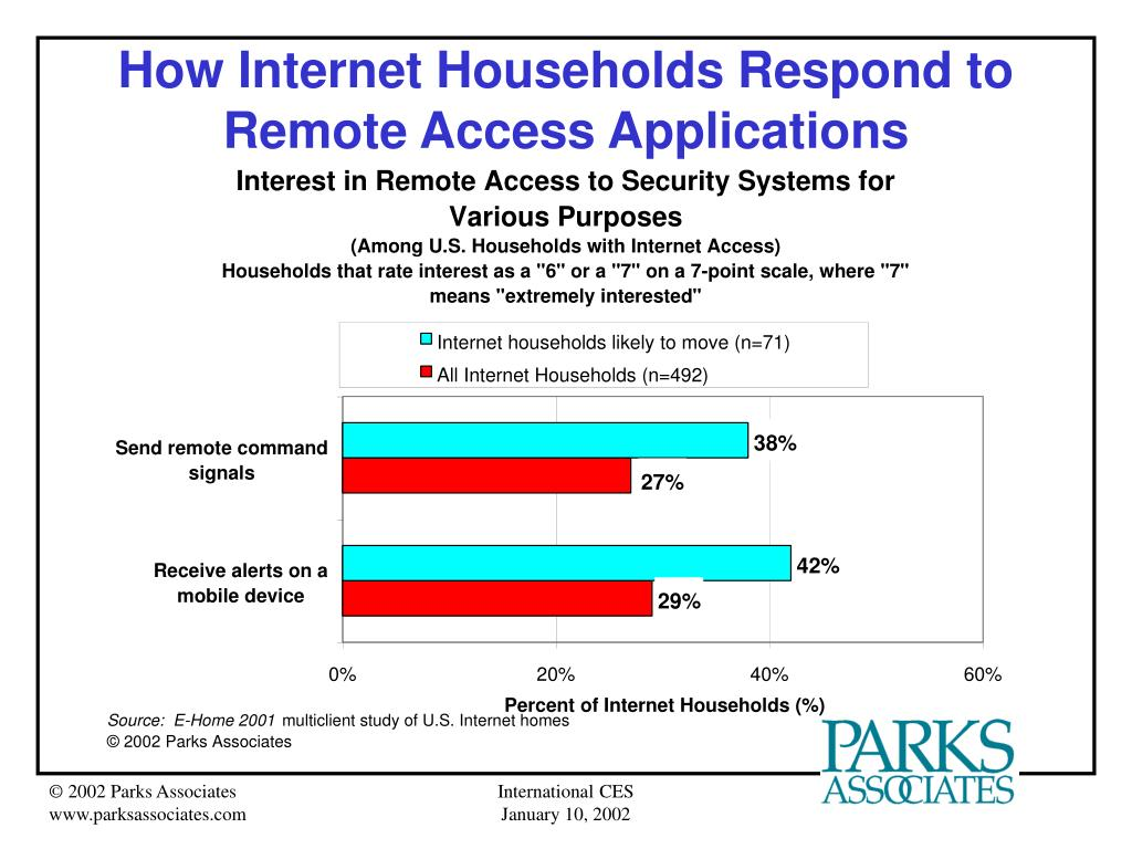 How Internet Households Respond to Remote Access Applications