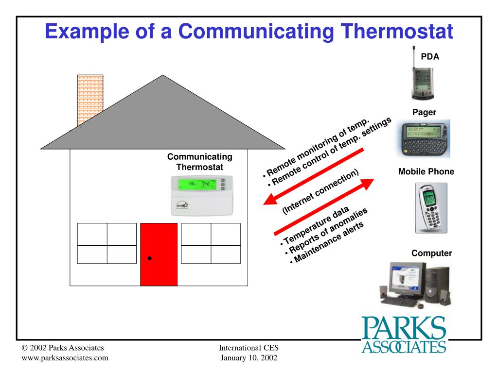 Example of a Communicating Thermostat