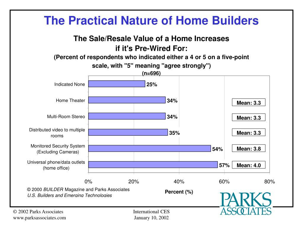 The Practical Nature of Home Builders