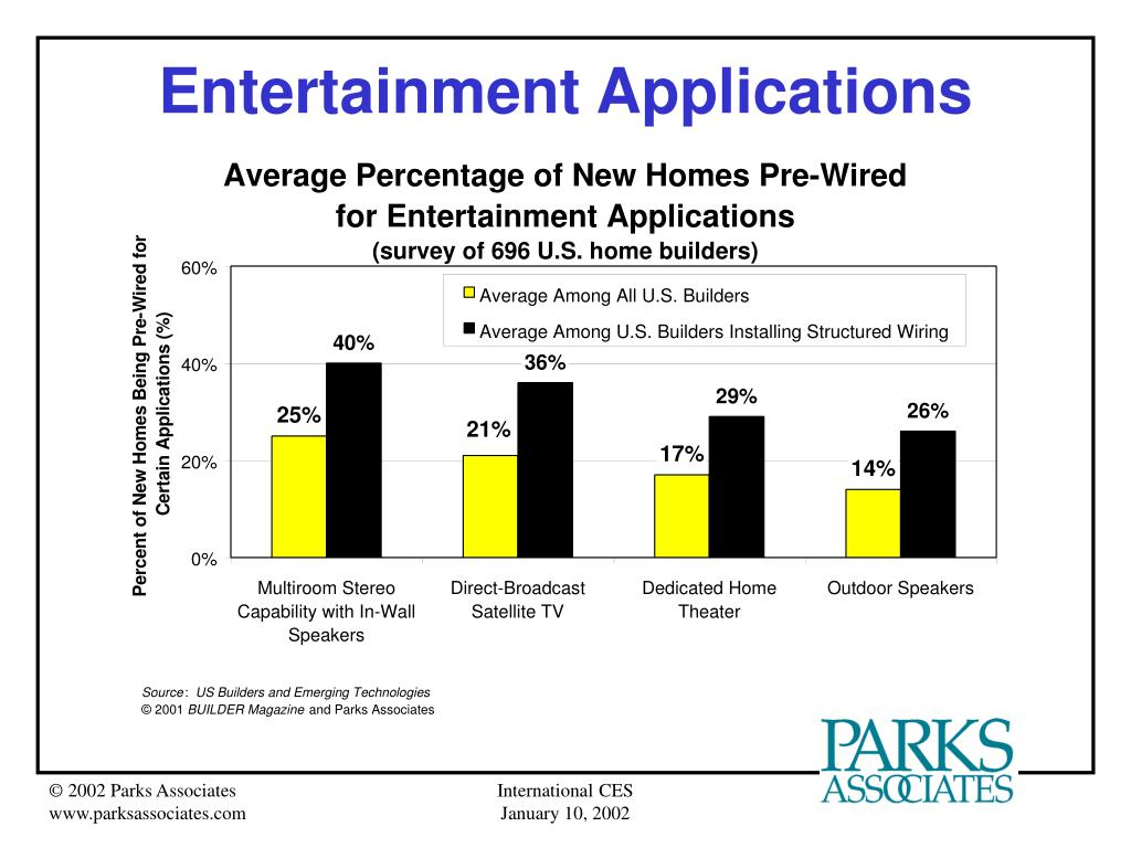Entertainment Applications