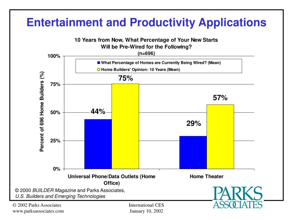 Entertainment and Productivity Applications