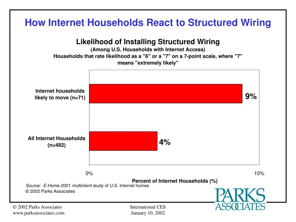 How Internet Households React to Structured Wiring