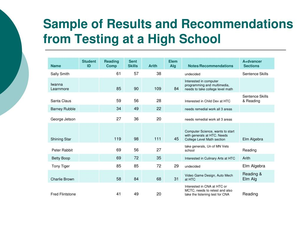 Sample of Results and Recommendations from Testing at a High School