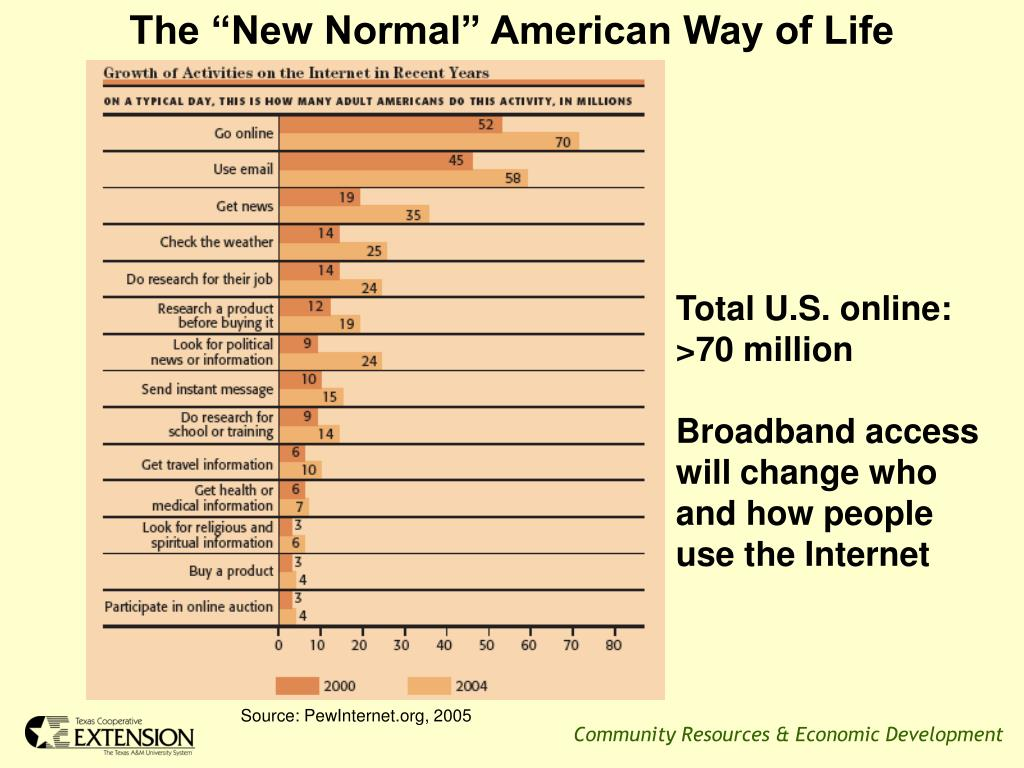 "The ""New Normal"" American Way of Life"
