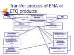 transfer process of ema et etq products