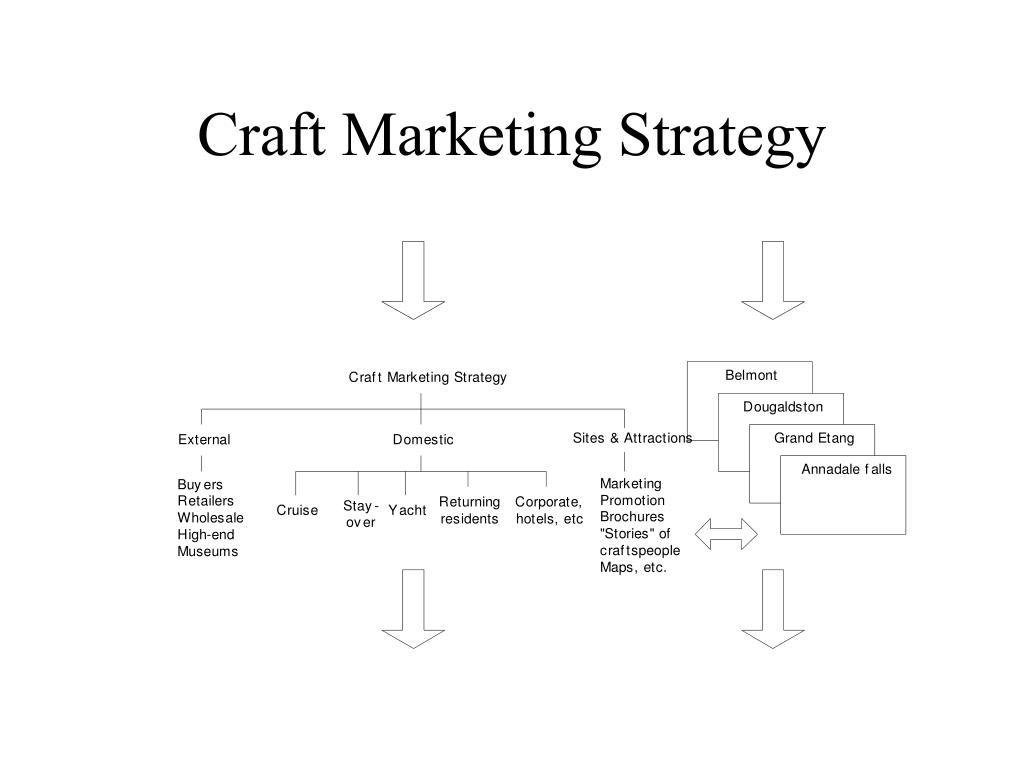 Craft Marketing Strategy