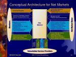 conceptual architecture for net markets