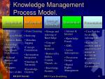 knowledge management process model